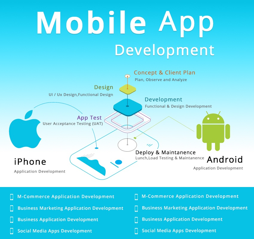 Why Do you Need Mobile Apps & Mobile Friendly Website for your Business