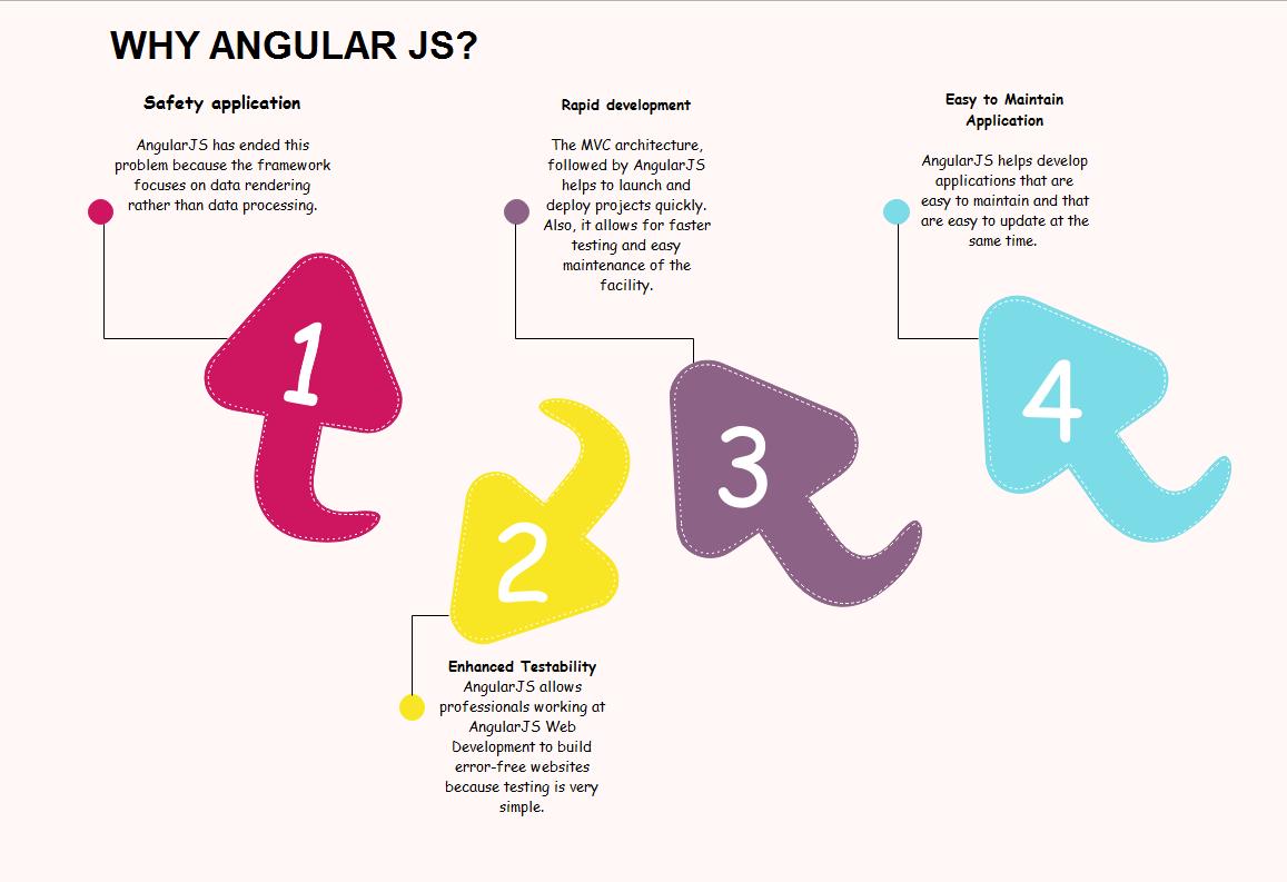 Why Angular Js