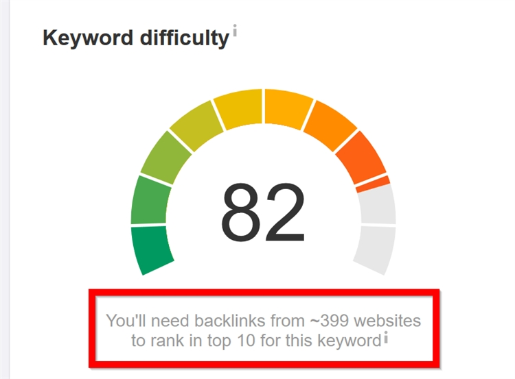 Ahrefs Keyword Diffculty